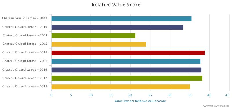 Gruaud Larose 2018 en primeur - Wine Owners - Relative value score