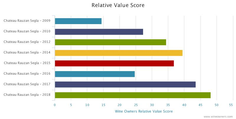 Rauzan Segla 2018 en primeur - Wine Owners - Relative value score